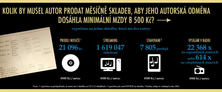 OSA: Autor na minimální mzdu potřebuje prodat 21 tisíc CD